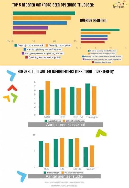 Infographic-tijdsgebrek-doorleren