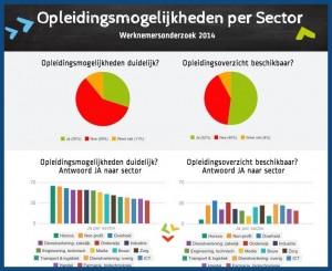 142530-Opleidingsmogelijkheden per Sector - werknemersonderzoek Springest-d9904f-original-1411551515